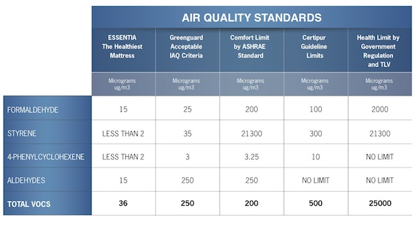 CertiPUR Standards