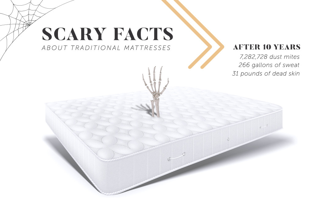 SCARY-FACTS-ABOUT-TRADITIONAL-MATTRESSES