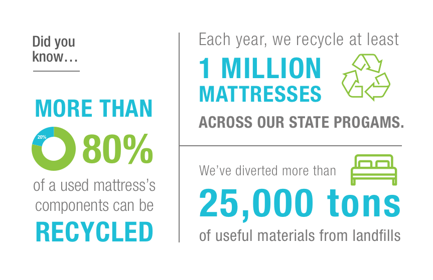 Mattress-Recycling-Council-Stats-2017